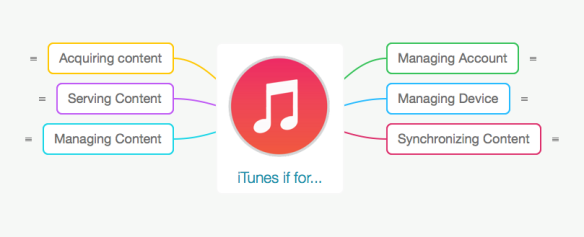iTunes is for Main View