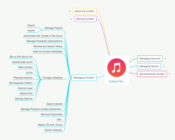 iTunes is for Managing