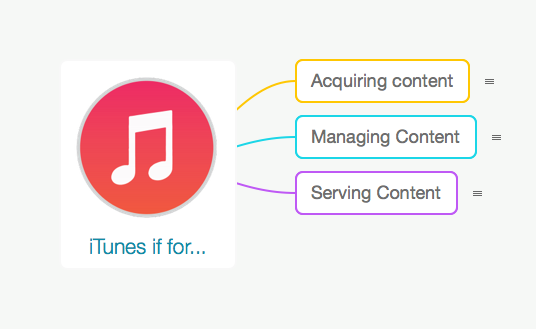 iTunes is for three things